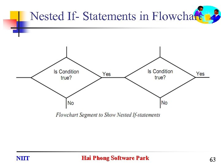 Nested If- Statements in Flowchart NIIT Hai Phong Software Park 63