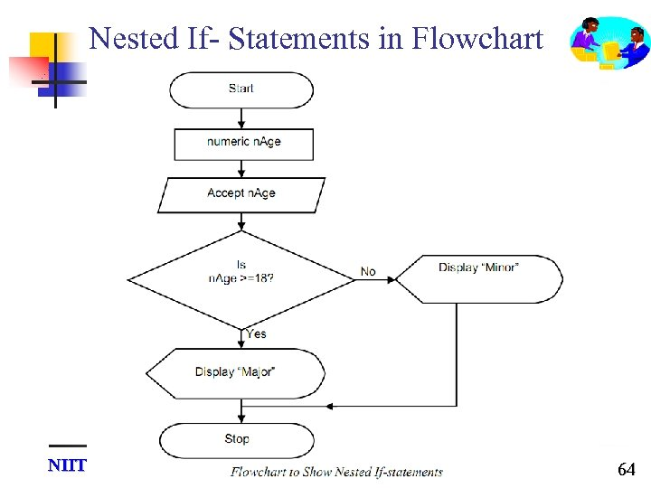 Nested If- Statements in Flowchart NIIT Hai Phong Software Park 64