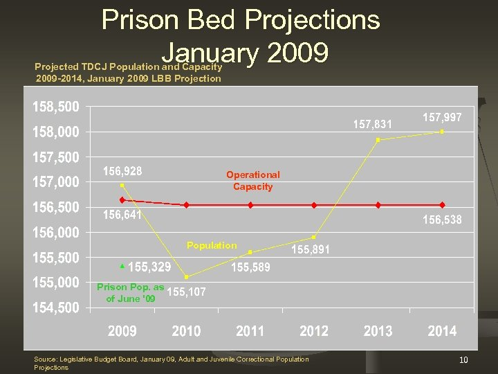 Prison Bed Projections January 2009 Projected TDCJ Population and Capacity 2009 -2014, January 2009