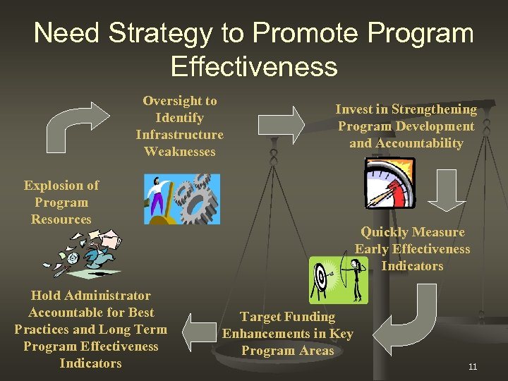 Need Strategy to Promote Program Effectiveness Oversight to Identify Infrastructure Weaknesses Invest in Strengthening