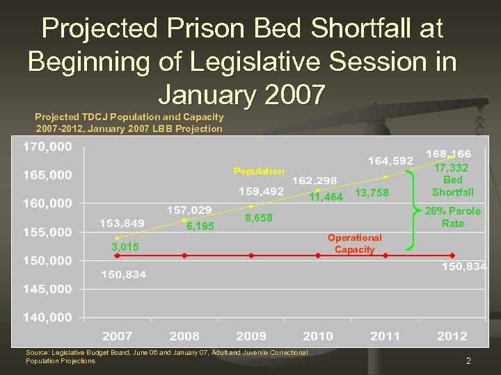 Projected Prison Bed Shortfall at Beginning of Legislative Session in January 2007 Projected TDCJ