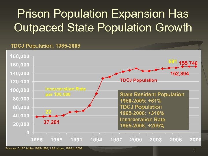 Prison Population Expansion Has Outpaced State Population Growth TDCJ Population, 1985 -2008 691 155,