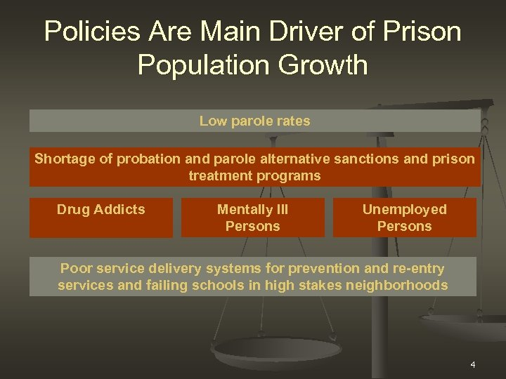 Policies Are Main Driver of Prison Population Growth Low parole rates Shortage of probation