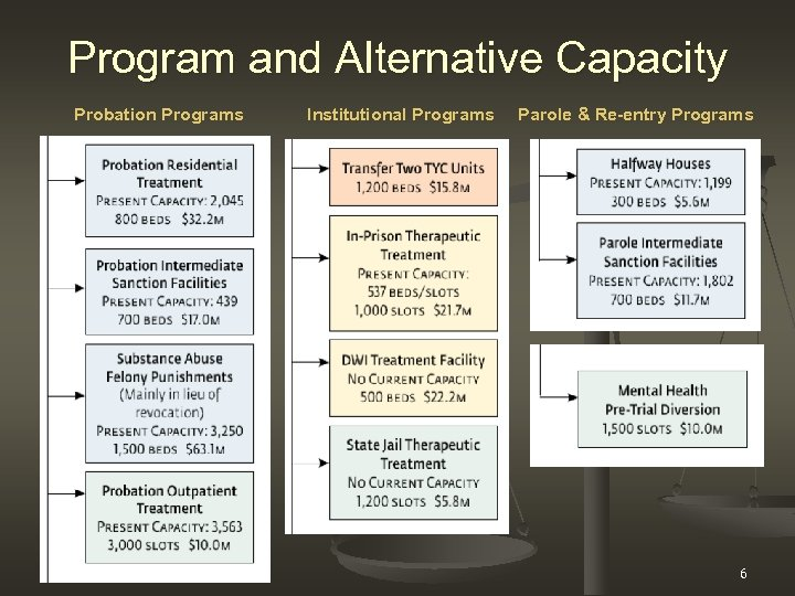 Program and Alternative Capacity Probation Programs Institutional Programs Parole & Re-entry Programs 6