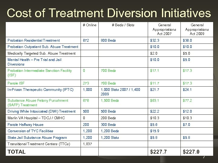 Cost of Treatment Diversion Initiatives # Online Probation Residential Treatment 672 # Beds /
