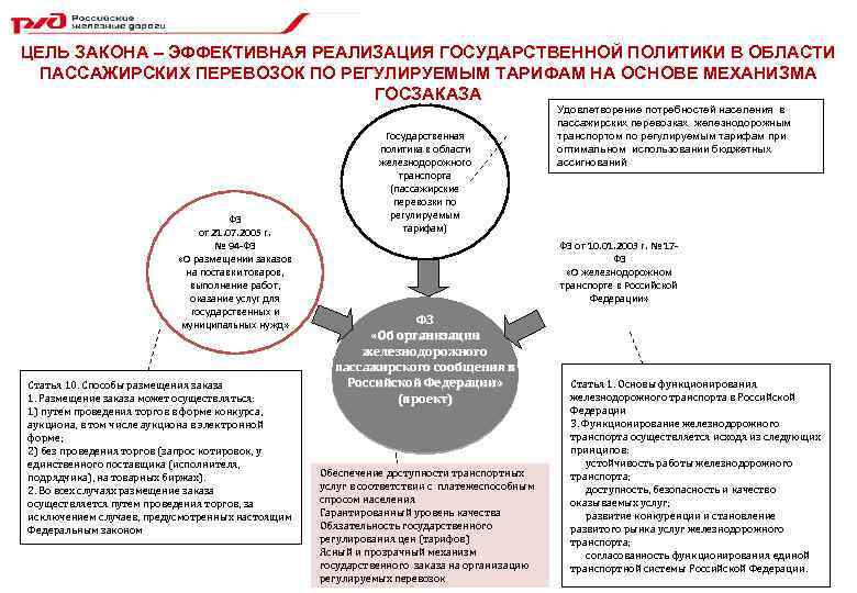 Аукцион пассажирские перевозки по регулируемым тарифам пассажирские перевозки по городу сургуту