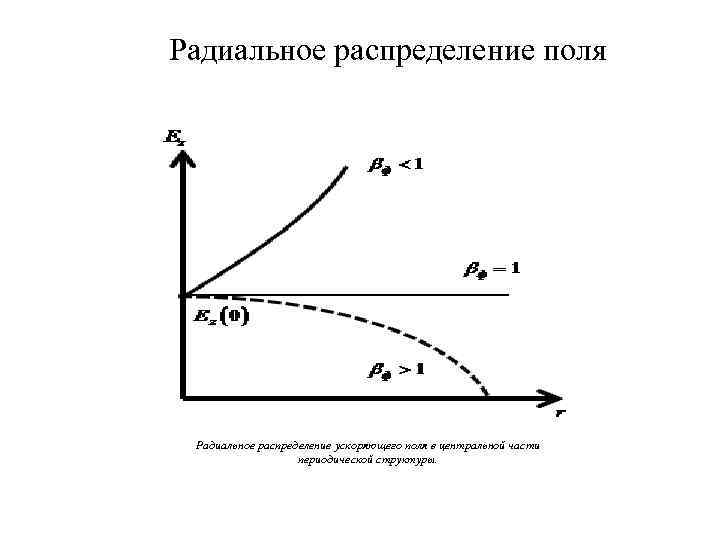 Радиальное распределение поля Радиальное распределение ускоряющего поля в центральной части периодической структуры.