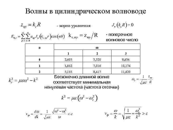 Волны в цилиндрическом волноводе - корни уравнения - поперечное волновое число n m 1