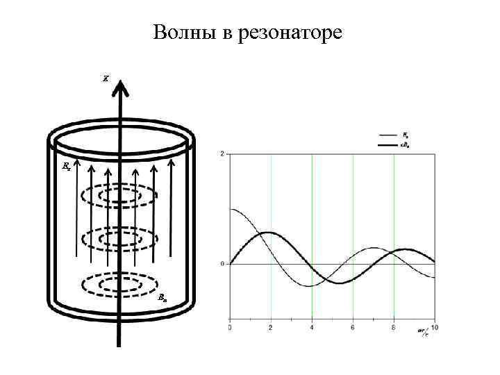 Волны в резонаторе
