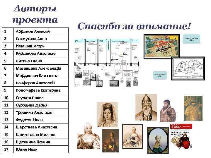 Авторы проекта 1 Абрамов Алексей 2 Бахмутина Анна 3 Илюшин Игорь 4 Кирсанова Анастасия