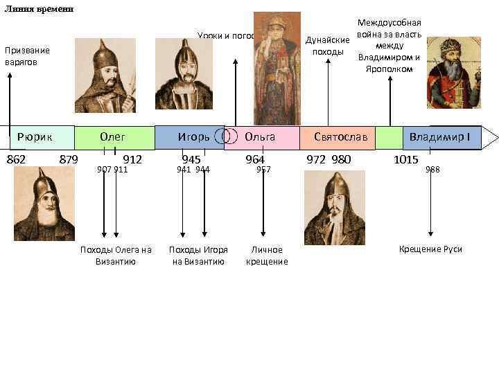Линия времени Уроки и погосты Призвание варягов Междоусобная война за власть Дунайские между походы