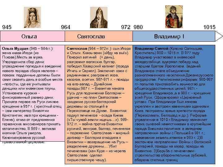 945 964 972 980 1015 Ольга Святослав Владимир I Ольга Мудрая (945 – 964