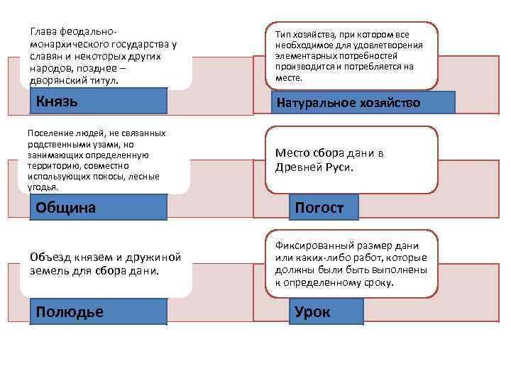 Глава феодально монархического государства у славян и некоторых других народов, позднее – дворянский титул.