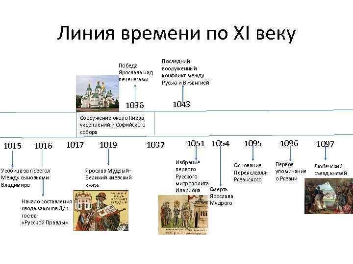 Линия времени по XI веку Победа Ярослава над печенегами Последний вооруженный конфликт между Русью