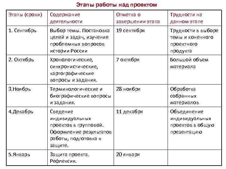 Этапы работы над проектом Этапы (сроки) Содержание деятельности Отметка о завершении этапа 1. Сентябрь