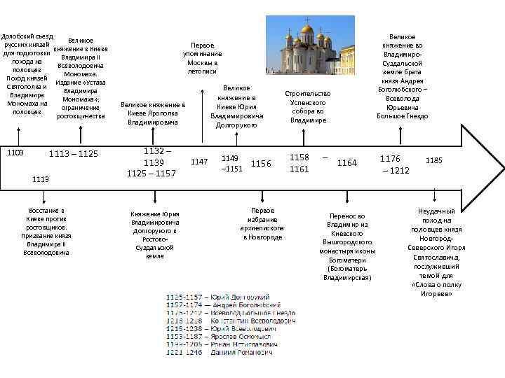 Долобский съезд Великое русских князей княжение в Киеве для подготовки Владимира II похода на