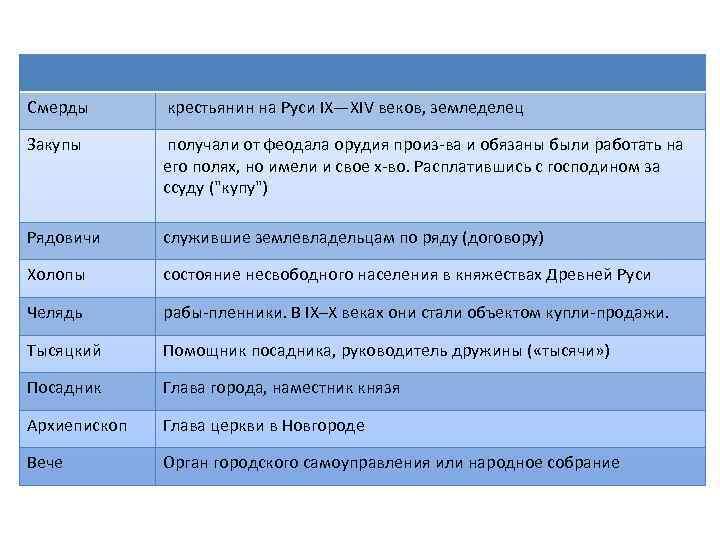 Смерды крестьянин на Руси IX—XIV веков, земледелец Закупы получали от феодала орудия произ ва