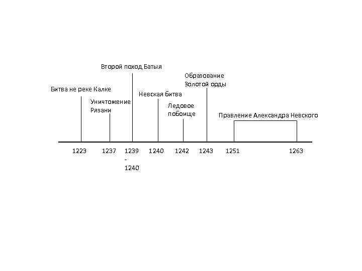 Второй поход Батыя Образование Золотой орды Битва не реке Калке Уничтожение Рязани 1223 1237