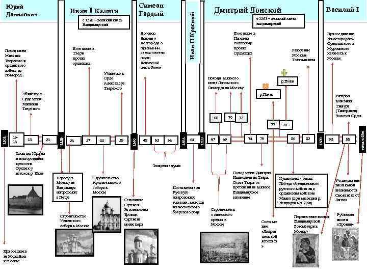 с 1328 – великий князь Владимирский Договор Пскова и Новгорода о признании самостоятель ности
