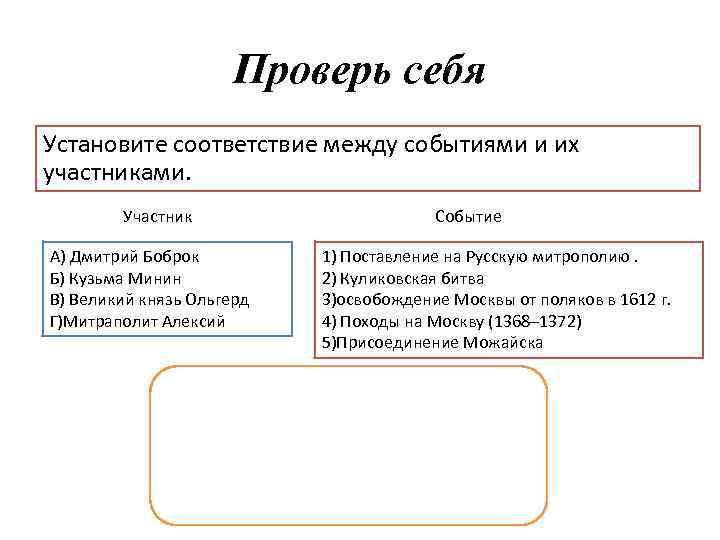 Проверь себя Установите соответствие между событиями и их участниками. Участник Событие A) Дмитрий Боброк