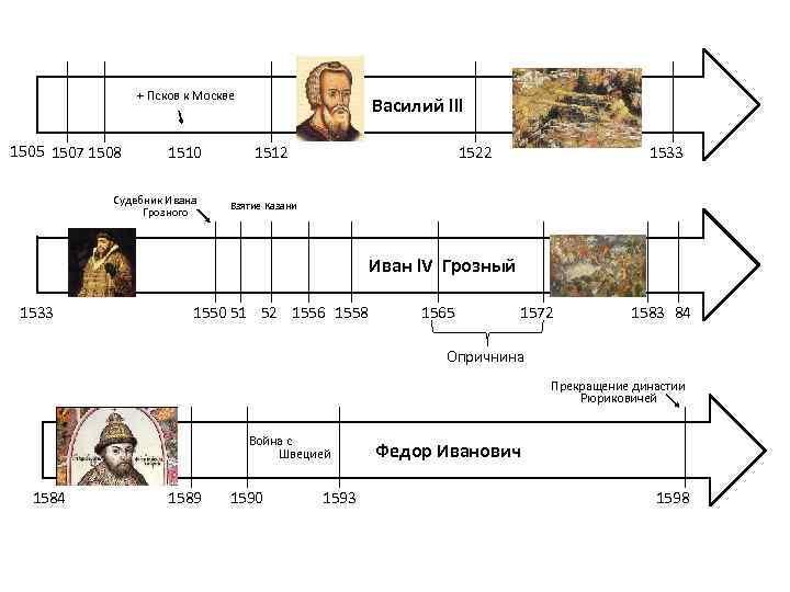 + Псков к Москве 1505 1507 1508 1510 Судебник Ивана Грозного Василий lll 1512