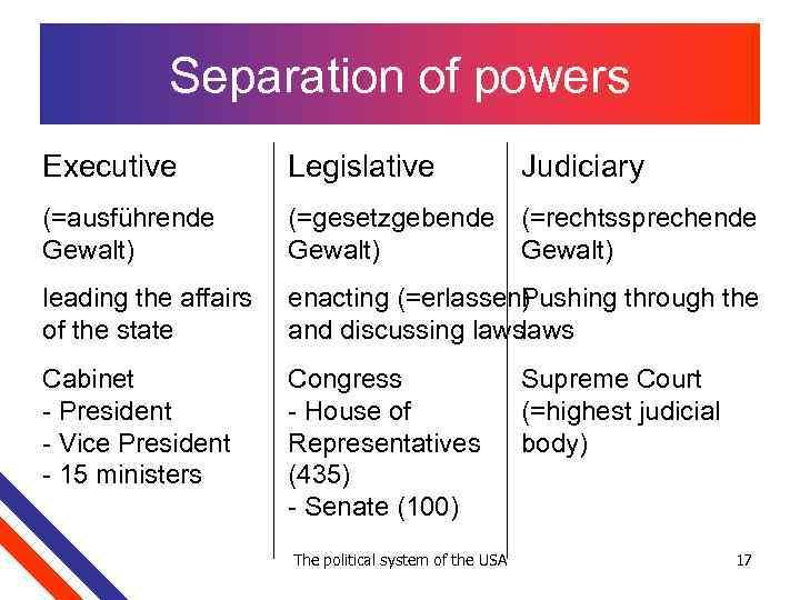 Separation of powers Executive Legislative (=ausführende Gewalt) (=gesetzgebende (=rechtssprechende Gewalt) leading the affairs of