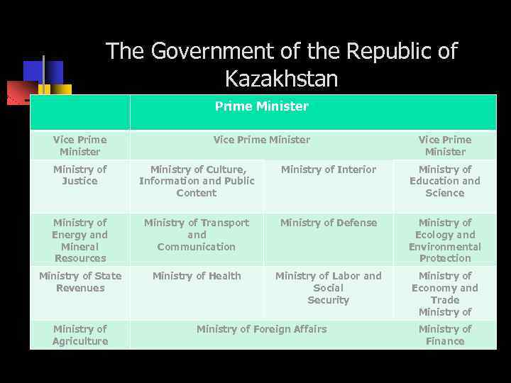 The Government of the Republic of Kazakhstan Prime Minister Vice Prime Minister Ministry of