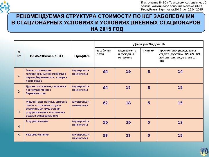 Приложение № 36 к Тарифному соглашению об оплате медицинской помощив системе ОМС Республики Бурятия