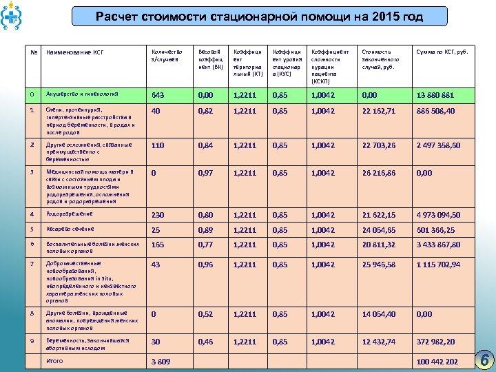Расчет стоимости стационарной помощи на 2015 год № Наименование КСГ Количество з/случаев Весовой коэффиц