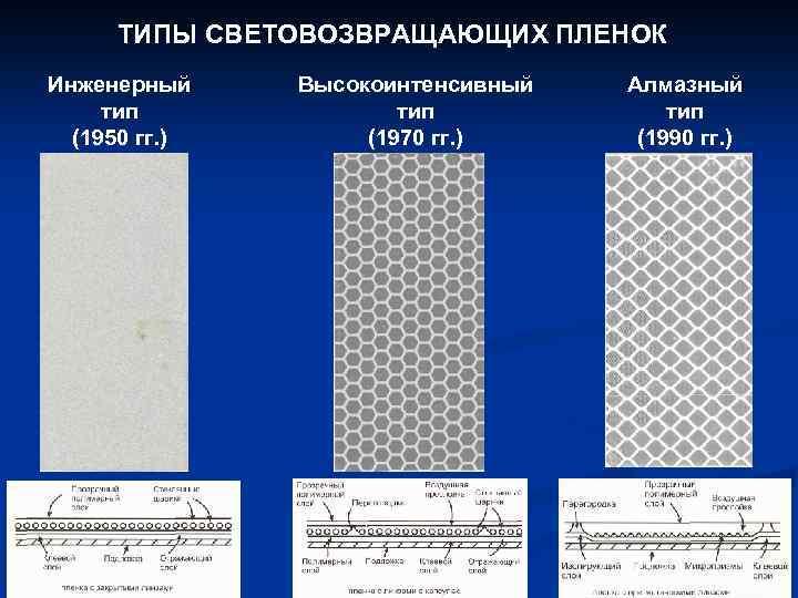 ТИПЫ СВЕТОВОЗВРАЩАЮЩИХ ПЛЕНОК Инженерный Высокоинтенсивный Алмазный тип (1950 гг. ) (1970 гг. ) (1990