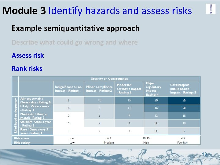 Module 3 Identify hazards and assess risks Example semiquantitative approach Describe what could go