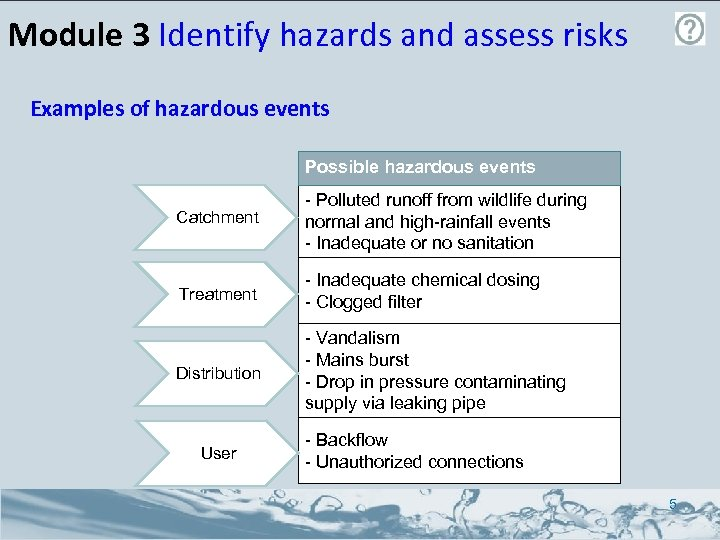 Module 3 Identify hazards and assess risks Examples of hazardous events Possible hazardous events