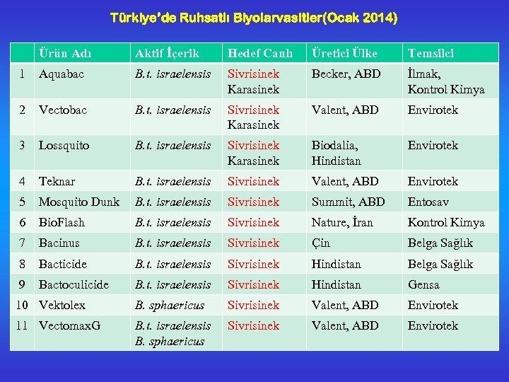 Türkiye'de Ruhsatlı Biyolarvasitler(Ocak 2014) Ürün Adı Aktif İçerik Hedef Canlı Üretici Ülke Temsilci 1