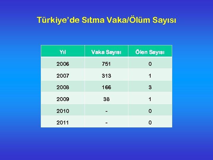 Türkiye'de Sıtma Vaka/Ölüm Sayısı Yıl Vaka Sayısı Ölen Sayısı 2006 751 0 2007 313