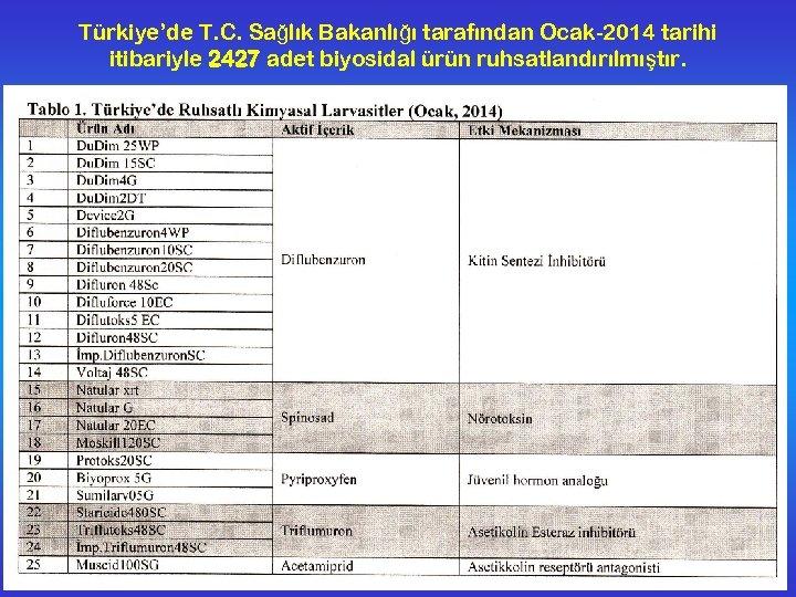 Türkiye'de T. C. Sağlık Bakanlığı tarafından Ocak-2014 tarihi itibariyle 2427 adet biyosidal ürün ruhsatlandırılmıştır.