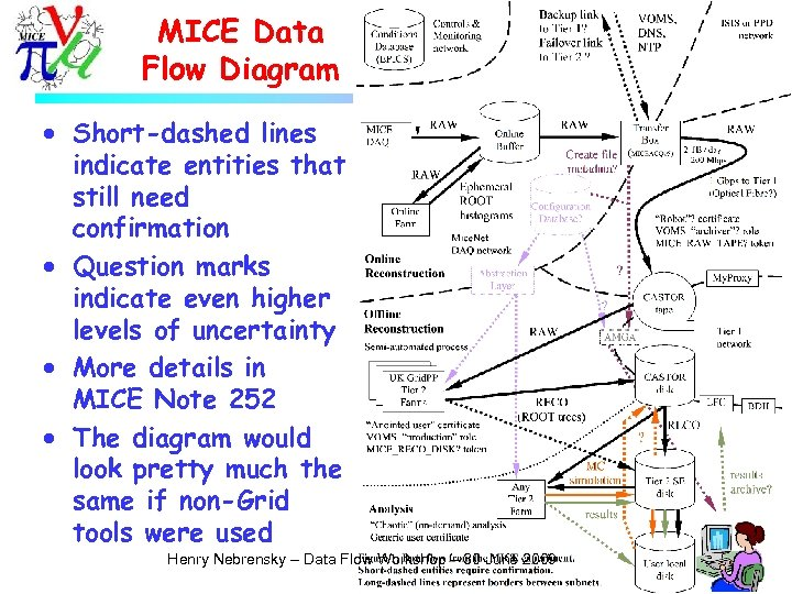 MICE Data Flow Diagram · Short-dashed lines indicate entities that still need confirmation ·