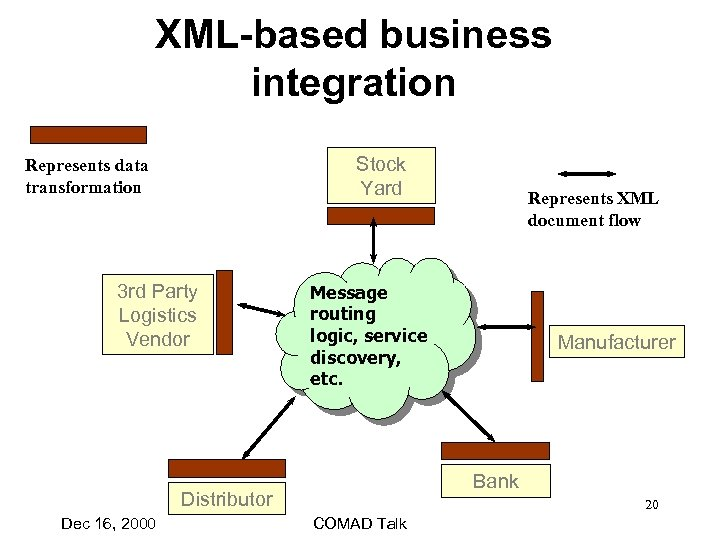 XML-based business integration Stock Yard Represents data transformation 3 rd Party Logistics Vendor Message