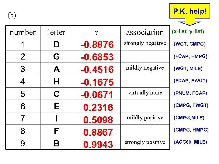 P. K. help! (b) number 1 2 3 4 5 6 7 8 9