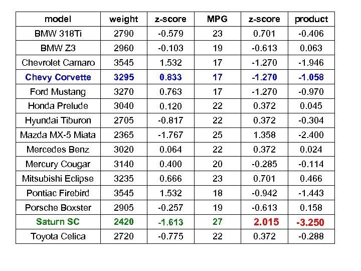 model weight z-score MPG z-score product BMW 318 Ti 2790 -0. 579 23 0.