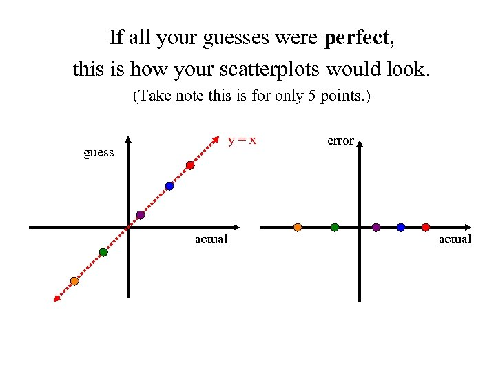 If all your guesses were perfect, this is how your scatterplots would look. (Take