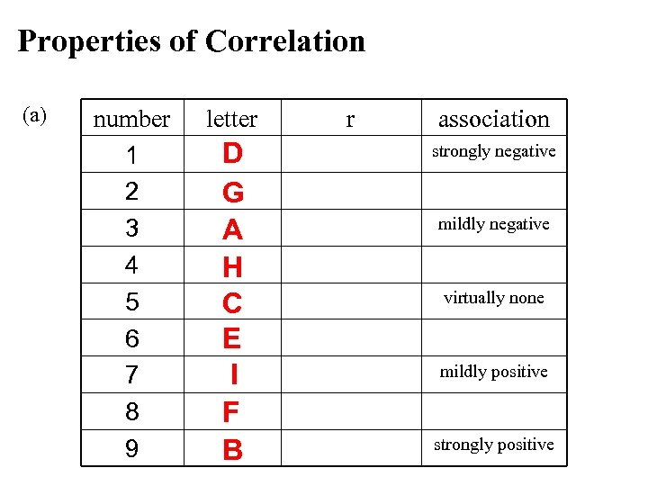 Properties of Correlation (a) number 1 2 3 4 5 6 7 8 9