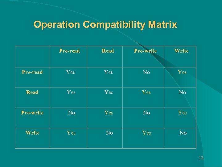 Operation Compatibility Matrix Pre-read Read Pre-write Write Read Yes Pre-write Yes No Yes No