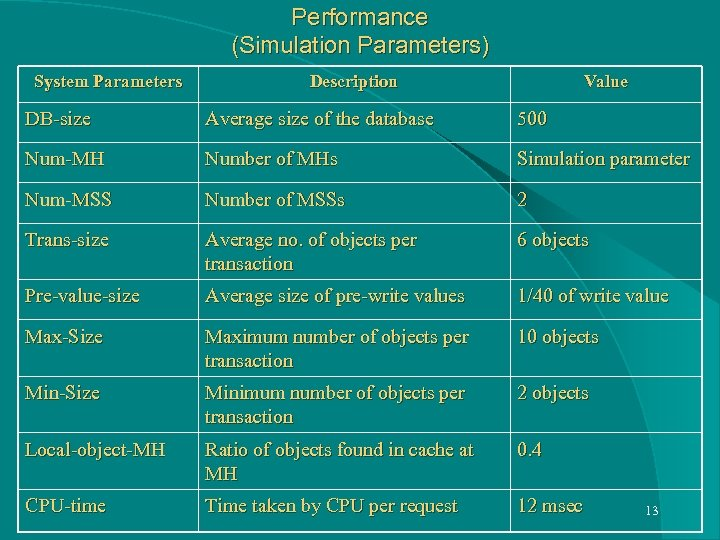 Performance (Simulation Parameters) System Parameters Description Value DB-size Average size of the database 500