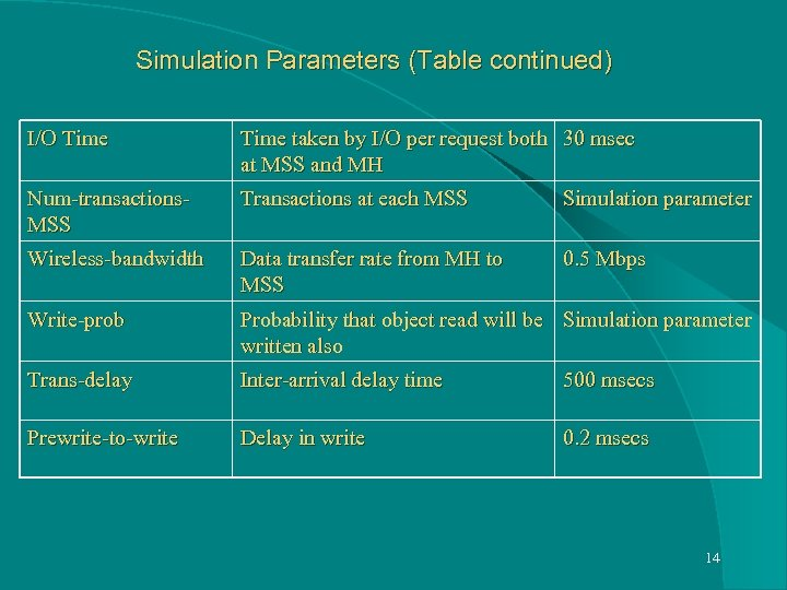 Simulation Parameters (Table continued) I/O Time taken by I/O per request both 30 msec
