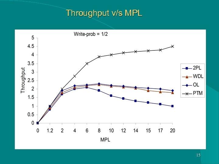 Throughput v/s MPL 15