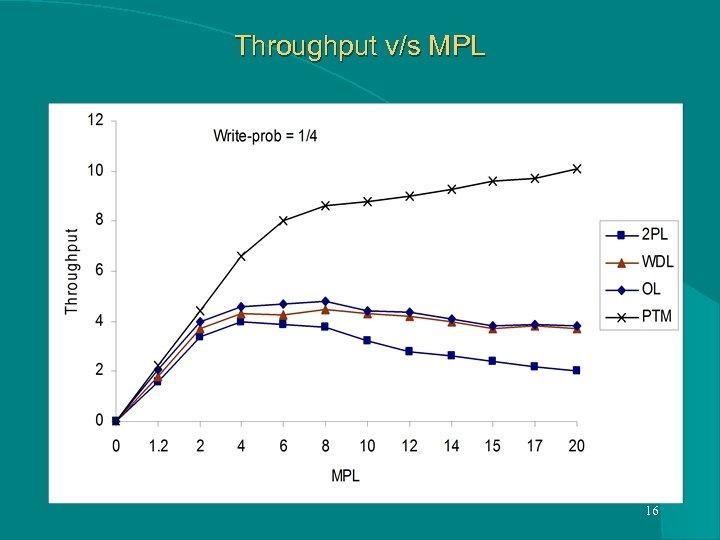 Throughput v/s MPL 16