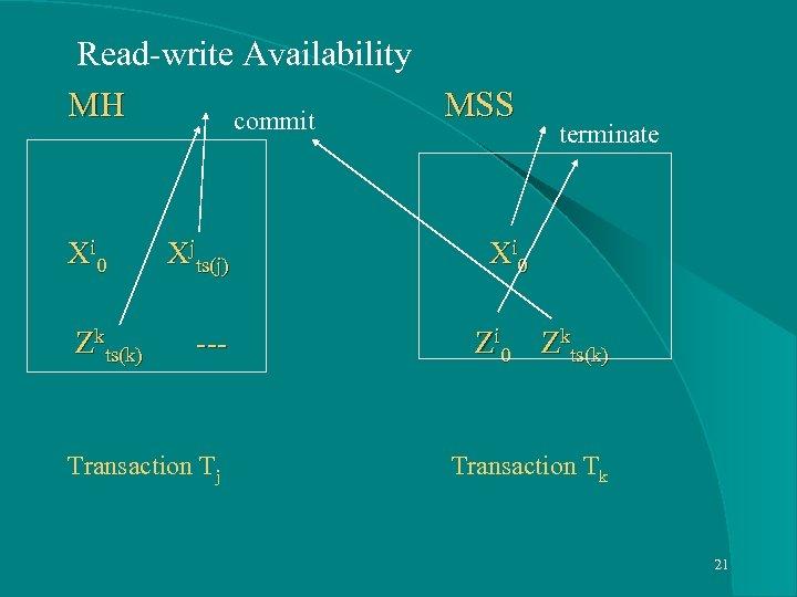 Read-write Availability MH MSS commit terminate Xi 0 Xjts(j) Xi 0 Zkts(k) ---