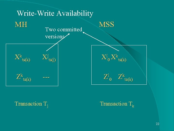 Write-Write Availability MH MSS Two committed versions Xkts(k) Xjts(j) Xi 0 Xkts(k) Zkts(k)