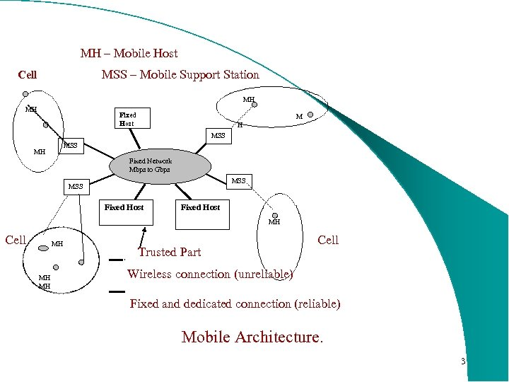 MH – Mobile Host Cell MSS – Mobile Support Station MH MH M