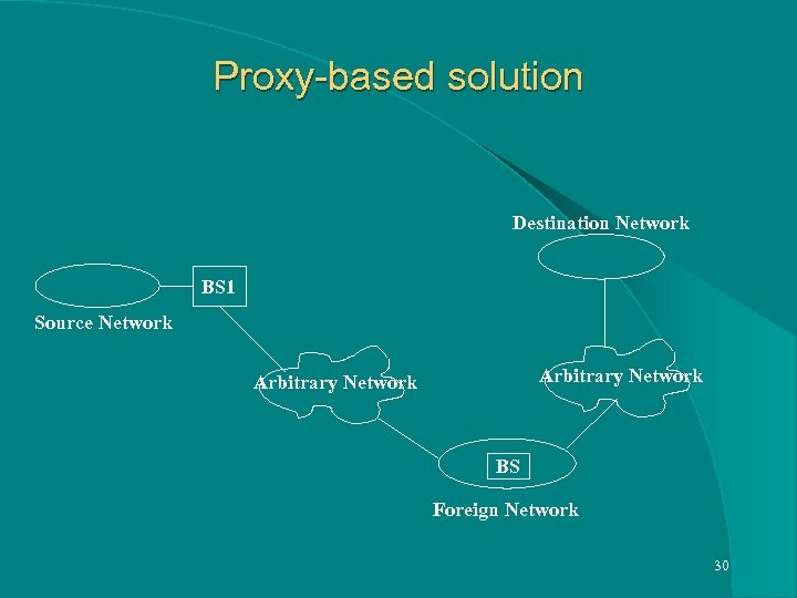 Proxy-based solution Destination Network BS 1 Source Network Arbitrary Network BS Foreign Network 30